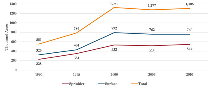 Irrigated land by type of irrigation in Missouri, 1990–2010