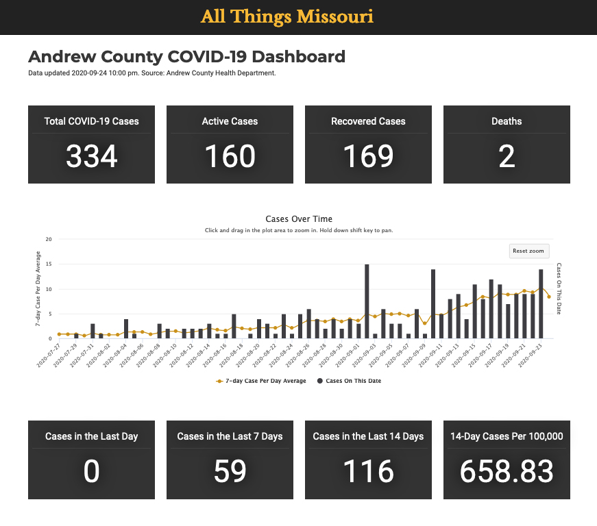 MU Extension develops COVID dashboard for Andrew County