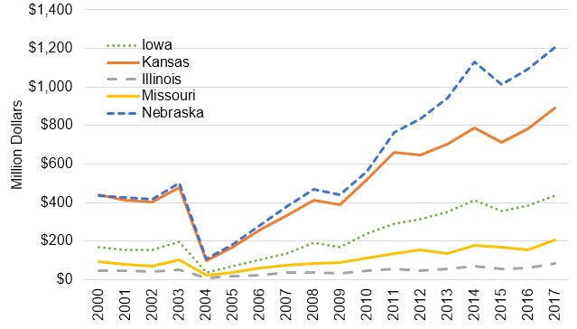 graph showing beef and veal export data for Missouri and surrounding states