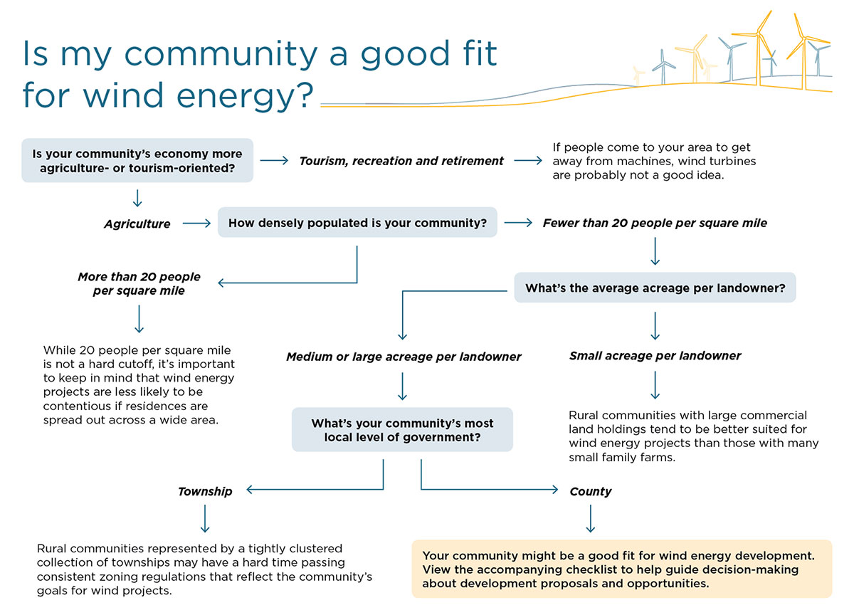 Is my community a good fit for wind energy flowchart