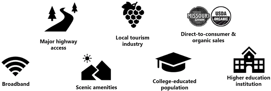 U.S. regions with these features tended to attract more food and beverage manufacturing startups: major highway access; local tourism industry; direct-to-consumer and organic sales; broadband; scenic amenities; college-education population; and higher education institution.