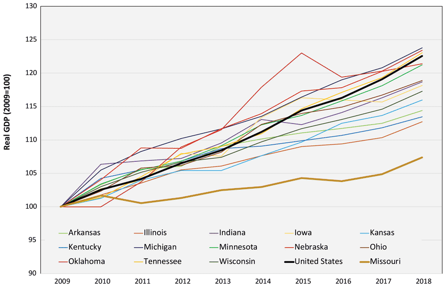 Line graph depicting change in real GDP in Midwestern and neighboring states from 2009 to 2018. Missouri is the lowest line.