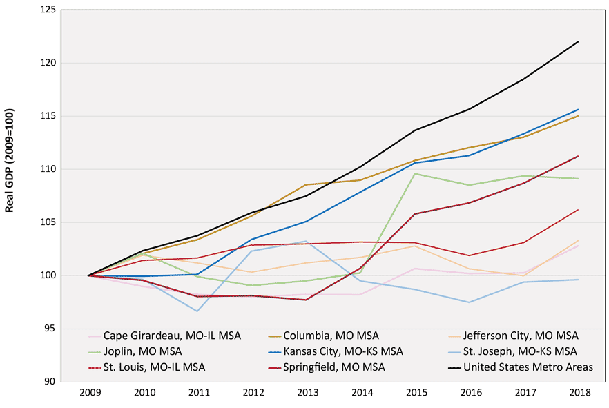 Line graph depicting real GDP change in Missouri Metro Areas, 2009 to 2018. US metro areas is the highest line. Other Missouri metro areas are scattered.