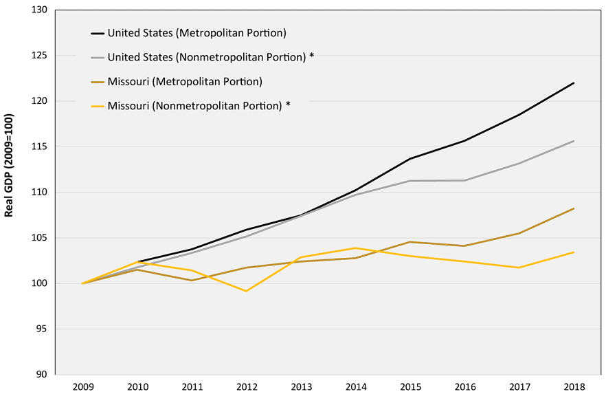 Line graph depicting Missouri and US metro and nonmetro counties. Missouri areas are lower than US. For years 2009 to 2018.
