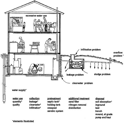 Typical household wastewater treatment system with problems
