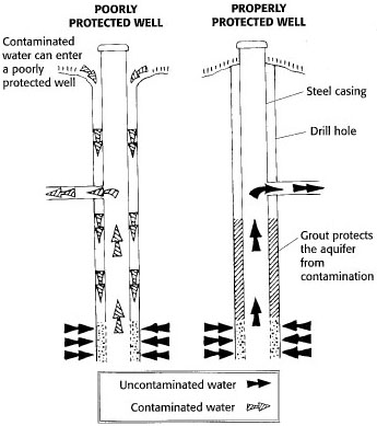 A poorly protected well versus a properly protected well