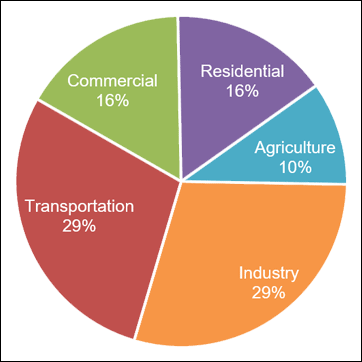This pie chart shows greenhouse gas emissions in 2016 by economic sector: industry = 29.3 percent, transportation = 28.7 percent, commercial = 16.4 percent, residential = 15.5 percent, and agriculture = 10.1 percent.