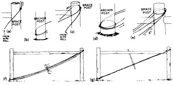 Correct procedure for threading the nine gage smooth wire used as a diagonal in the brace assembly
