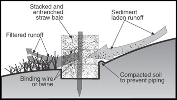 Cross-sectional view of an installed straw bale