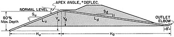 Cross-section of dam