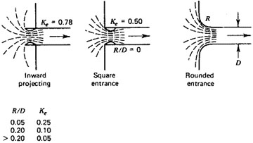 Entrance loss coefficients of pipe conduits
