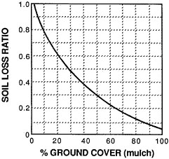Tables showing the effect of percent ground cover on the soil-loss ratio.