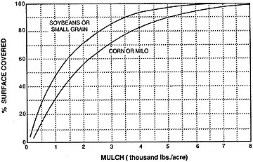 Graph showing the relation of percent cover to dry weight of uniformly distributed residue mulch.