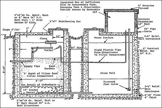 Sectional view of filter system and clear well.