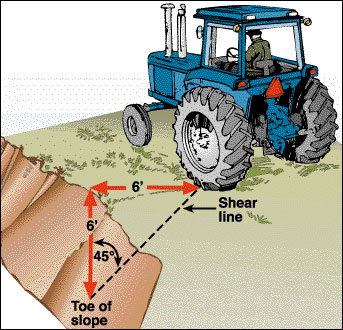 Keep your tractor behind the shear line.
