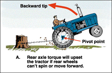 Hitching mistakes can cause tractor upset.
