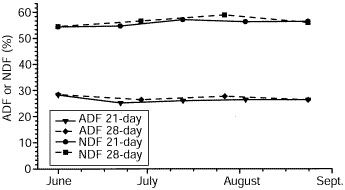 Acid detergent fiber and neutral detergent fiber values in bermudagrass are unaffected by changes in cutting interval