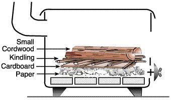 Layer materials to start a fire