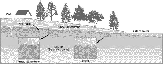 The groundwater system