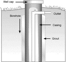 Cross section of upper portion of capped well