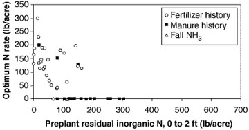 Sites with high residual nirtogen in the soil