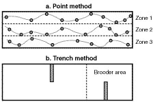 Sampling patterns for the point and trench methods
