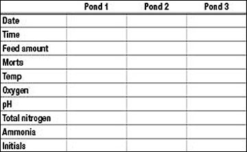 Sample form for recording daily pond management