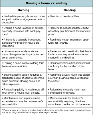 Owning a home vs renting