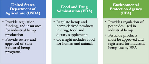 United States Department of Agriculture (USDA): Provides regulation, funding and insurance for industrial hemp production; and provides review and approval of state industrial hemp programs. Food and Drug Administration (FDA): Regulates hemp and hemp-derived products in drug, food and dietary supplements. Oversight includes food for human and animals. Environmental Protection Agency (EPA): Provides regulation of pesticides used in industrial hemp. Pesticide products must be approved and registered for industrial hemp use by EPA.